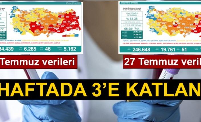 Sağlık Bakanlığı 27 Temmuz Verilerini Açıklandı! Vaka Sayısı 20 Bine Yaklaştı